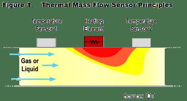 Thermal-Mass-Flow-Sensor-Principle-Of-Working.png