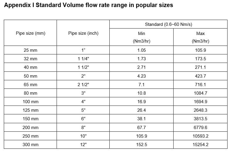 Flow Rates-min